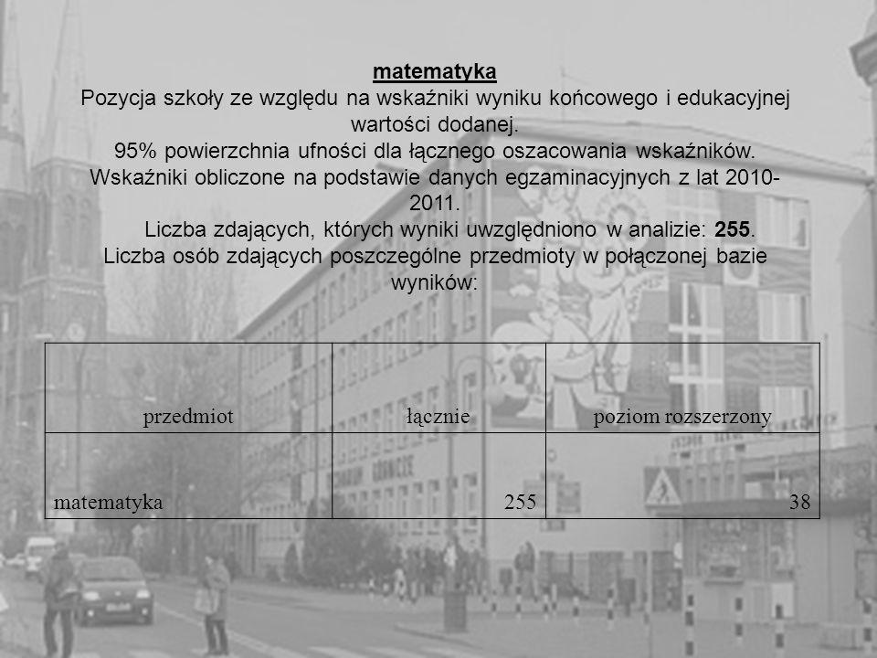 matematyka Pozycja szkoły ze względu na wskaźniki wyniku końcowego i edukacyjnej wartości dodanej.