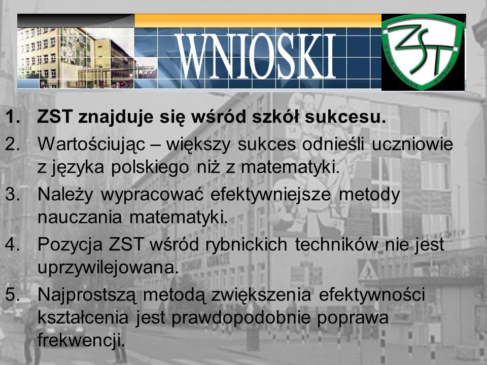 1.ZST znajduje się wśród szkół sukcesu.