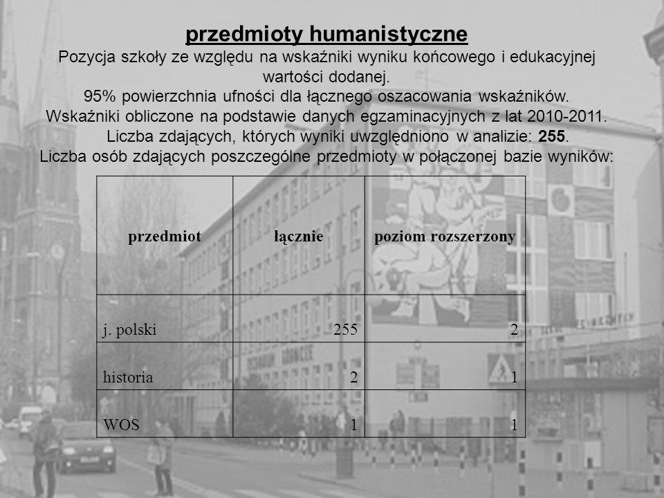 przedmioty humanistyczne Pozycja szkoły ze względu na wskaźniki wyniku końcowego i edukacyjnej wartości dodanej.