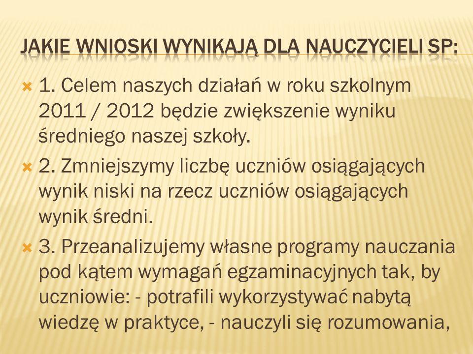 1. Celem naszych działań w roku szkolnym 2011 / 2012 będzie zwiększenie wyniku średniego naszej szkoły. 2. Zmniejszymy liczbę uczniów osiągających wyn