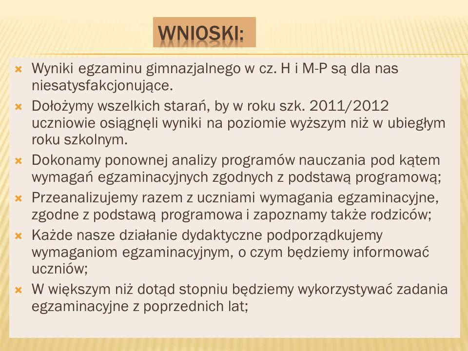 Wyniki egzaminu gimnazjalnego w cz. H i M-P są dla nas niesatysfakcjonujące.