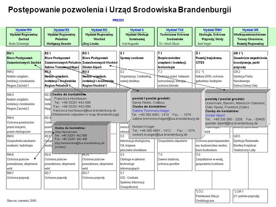 6 Postępowanie pozwolenia i Urząd Srodowiska Brandenburgii