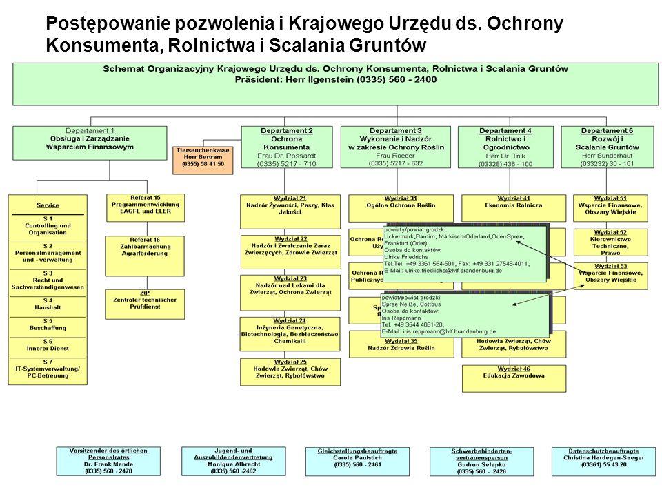 7 Postępowanie pozwolenia i Krajowego Urzędu ds. Ochrony Konsumenta, Rolnictwa i Scalania Gruntów