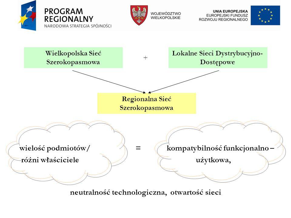 wielość podmiotów/ = kompatybilność funkcjonalno – różni właściciele użytkowa, neutralność technologiczna, otwartość sieci Wielkopolska Sieć Szerokopasmowa Lokalne Sieci Dystrybucyjno- Dostępowe Regionalna Sieć Szerokopasmowa +