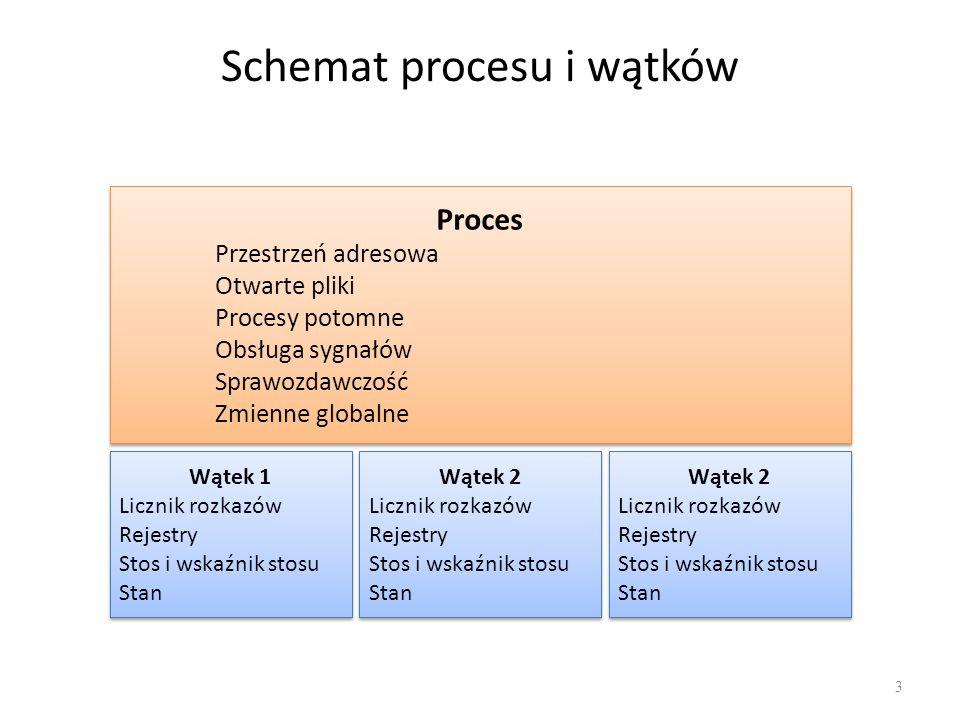 Schemat procesu i wątków 3 Proces Przestrzeń adresowa Otwarte pliki Procesy potomne Obsługa sygnałów Sprawozdawczość Zmienne globalne Proces Przestrze