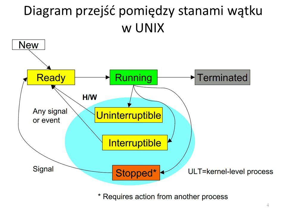 Diagram przejść pomiędzy stanami wątku w UNIX 4