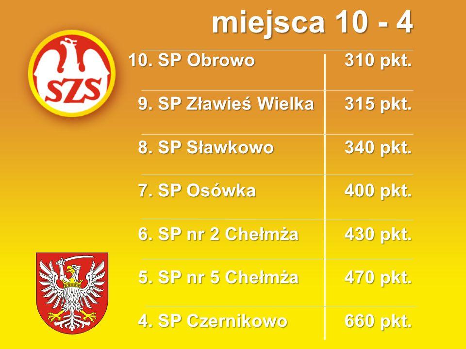 10. SP Obrowo 9. SP Zławieś Wielka 9. SP Zławieś Wielka 8.