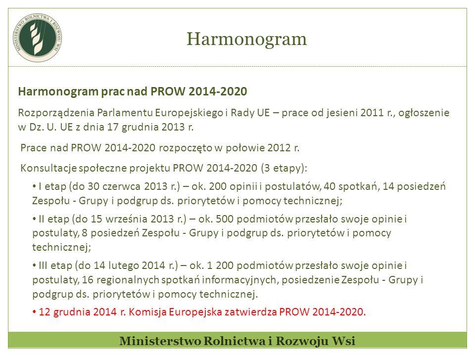 Harmonogram prac nad PROW 2014-2020 Rozporządzenia Parlamentu Europejskiego i Rady UE – prace od jesieni 2011 r., ogłoszenie w Dz. U. UE z dnia 17 gru