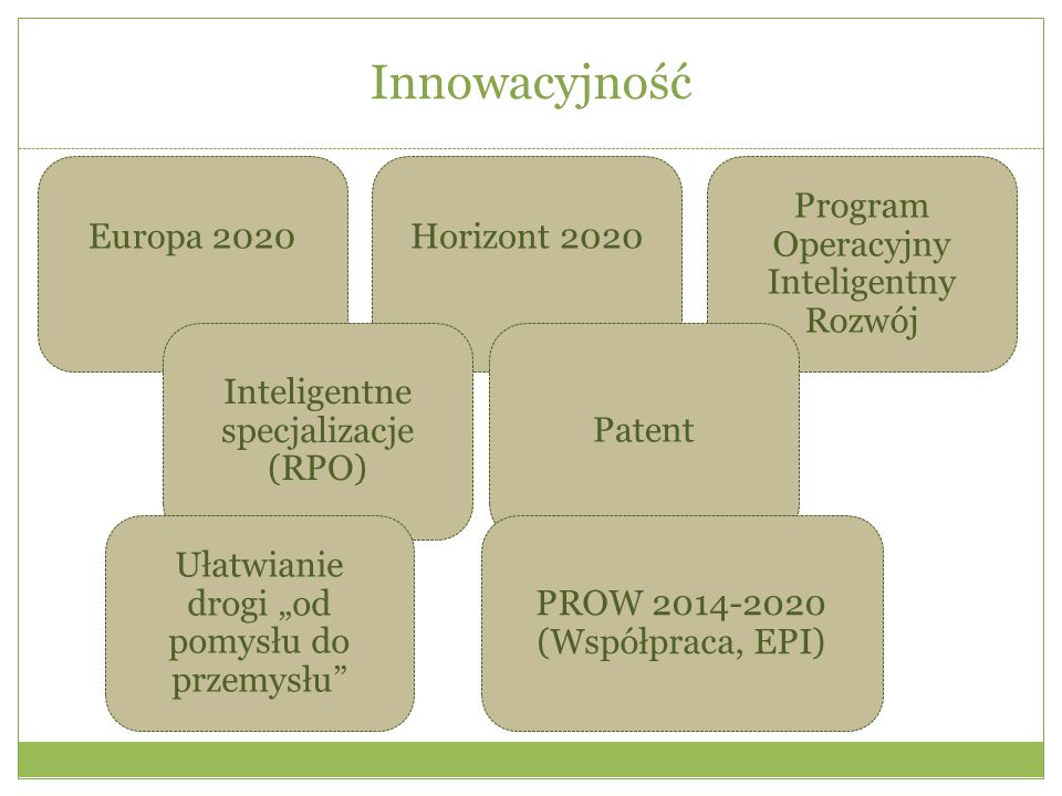 """Innowacyjność Europa 2020Horizont 2020 Program Operacyjny Inteligentny Rozwój Inteligentne specjalizacje (RPO) Patent Ułatwianie drogi """"od pomysłu do"""