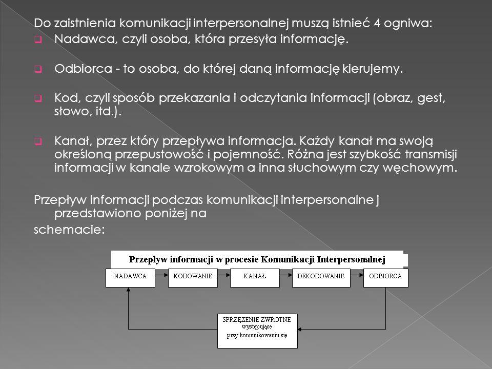 Do zaistnienia komunikacji interpersonalnej muszą istnieć 4 ogniwa:  Nadawca, czyli osoba, która przesyła informację.  Odbiorca - to osoba, do które