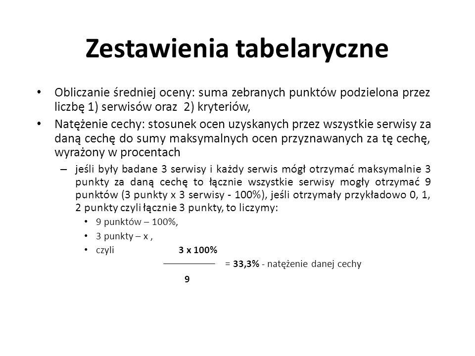 Zestawienia tabelaryczne Obliczanie średniej oceny: suma zebranych punktów podzielona przez liczbę 1) serwisów oraz 2) kryteriów, Natężenie cechy: sto