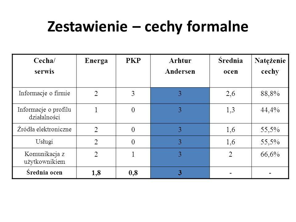 Zestawienie – cechy formalne Cecha/ serwis EnergaPKPArhtur Andersen Średnia ocen Natężenie cechy Informacje o firmie 2332,688,8% Informacje o profilu