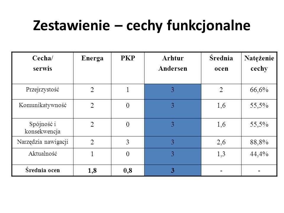 Zestawienie – cechy funkcjonalne Cecha/ serwis EnergaPKPArhtur Andersen Średnia ocen Natężenie cechy Przejrzystość 213266,6% Komunikatywność 2031,655,