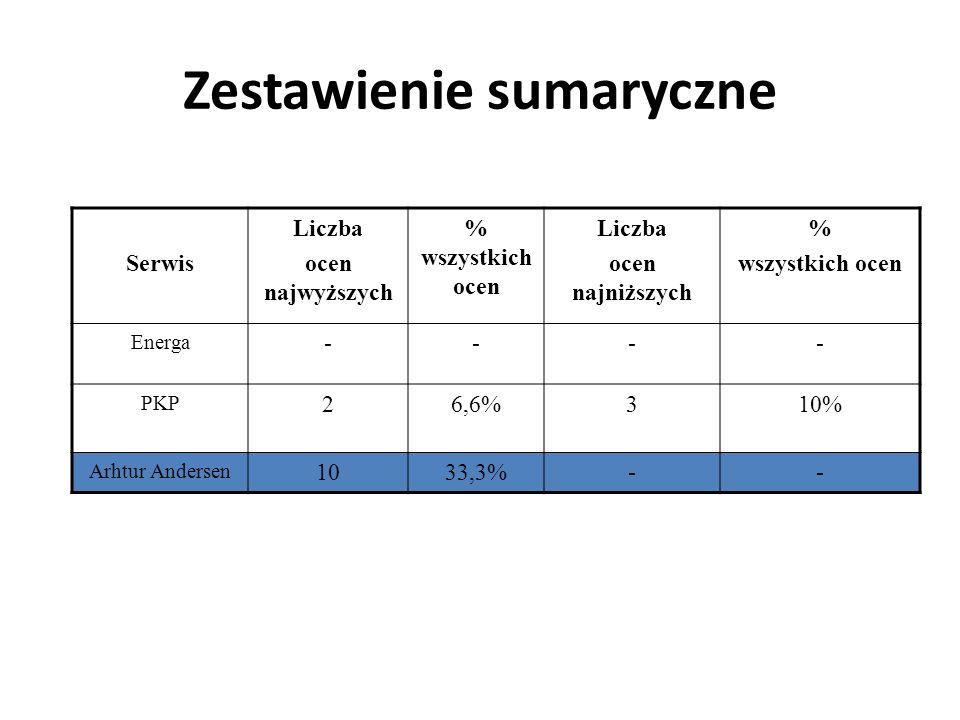 Zestawienie sumaryczne Serwis Liczba ocen najwyższych % wszystkich ocen Liczba ocen najniższych % wszystkich ocen Energa ---- PKP 26,6%310% Arhtur And