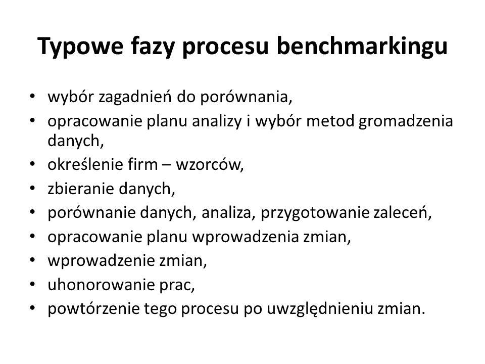 Typowe fazy procesu benchmarkingu wybór zagadnień do porównania, opracowanie planu analizy i wybór metod gromadzenia danych, określenie firm – wzorców