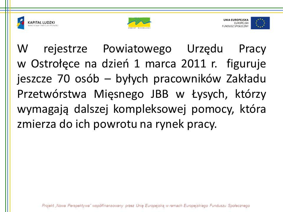 W rejestrze Powiatowego Urzędu Pracy w Ostrołęce na dzień 1 marca 2011 r. figuruje jeszcze 70 osób – byłych pracowników Zakładu Przetwórstwa Mięsnego