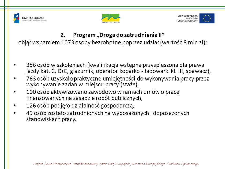 """2.Program """"Droga do zatrudnienia II"""" objął wsparciem 1073 osoby bezrobotne poprzez udział (wartość 8 mln zł): 356 osób w szkoleniach (kwalifikacja wst"""