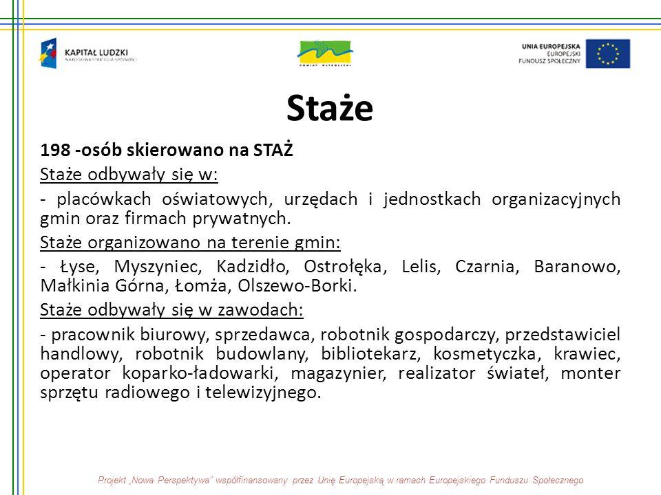 Staże 198 -osób skierowano na STAŻ Staże odbywały się w: - placówkach oświatowych, urzędach i jednostkach organizacyjnych gmin oraz firmach prywatnych