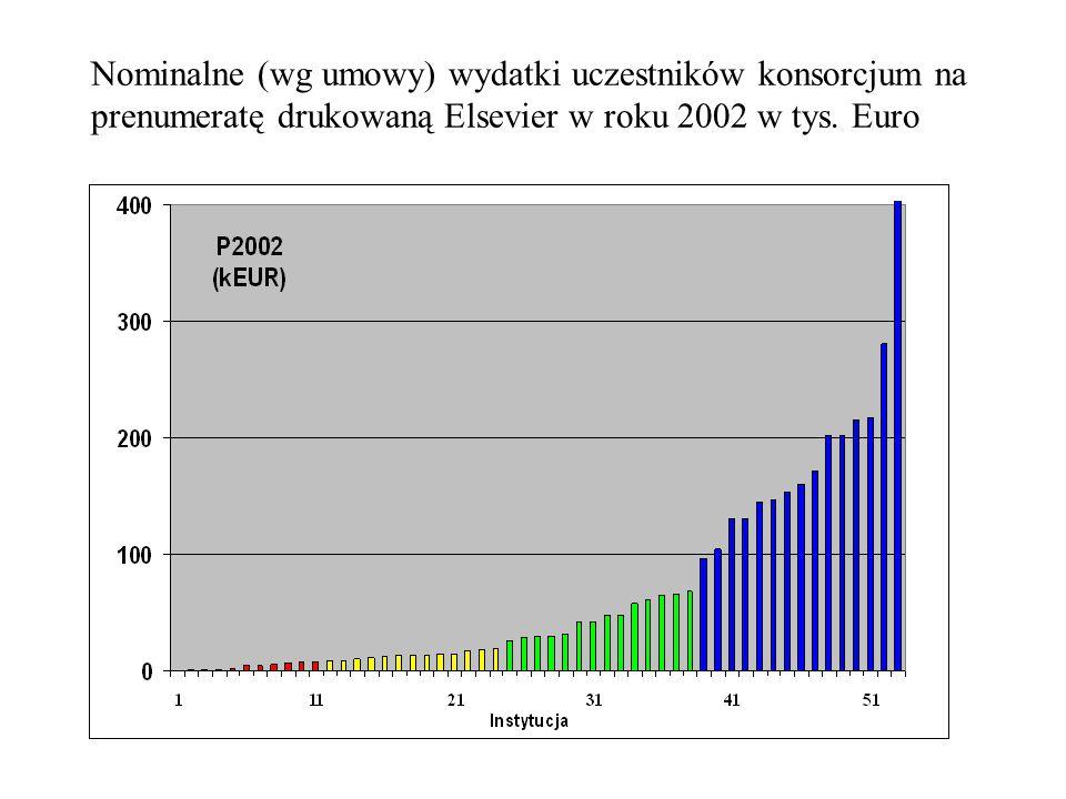 Nominalne (wg umowy) wydatki uczestników konsorcjum na prenumeratę drukowaną Elsevier w roku 2002 w tys.