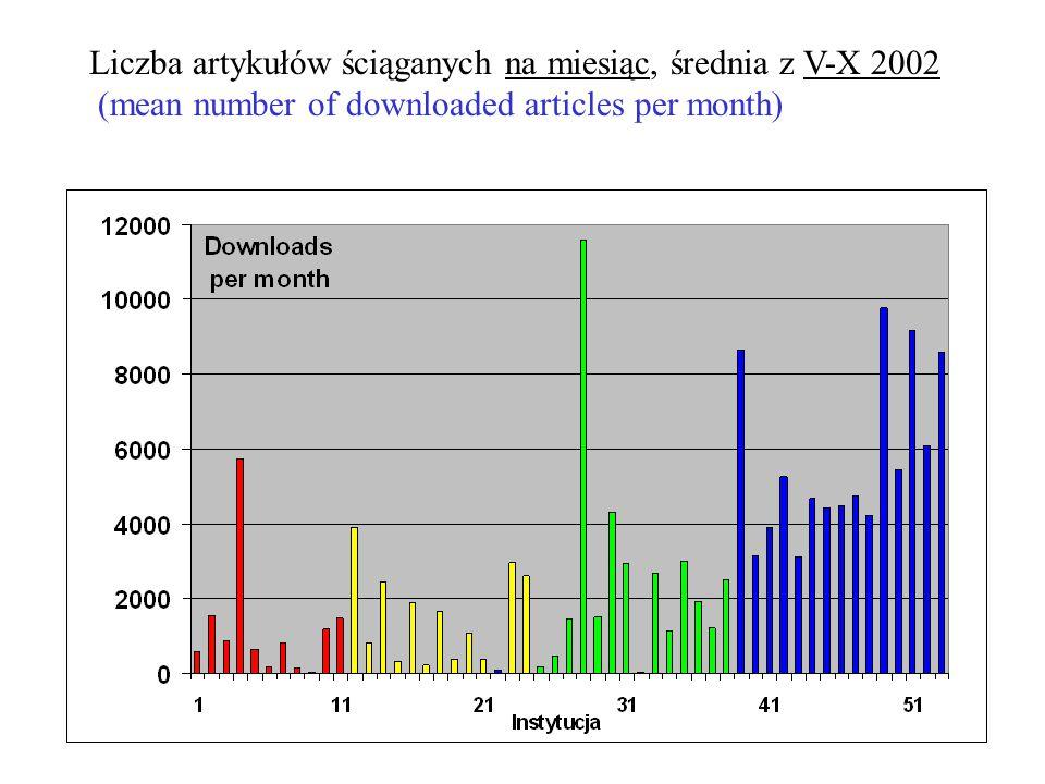 Liczba artykułów ściąganych na miesiąc, średnia z V-X 2002 (mean number of downloaded articles per month)