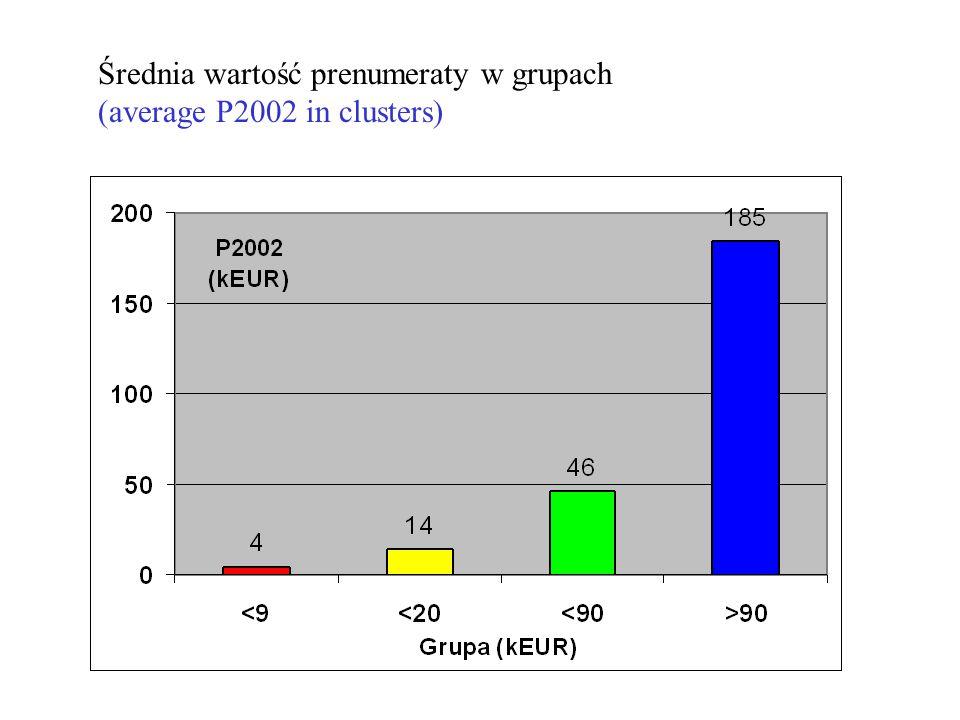 Średnia wartość prenumeraty w grupach (average P2002 in clusters)