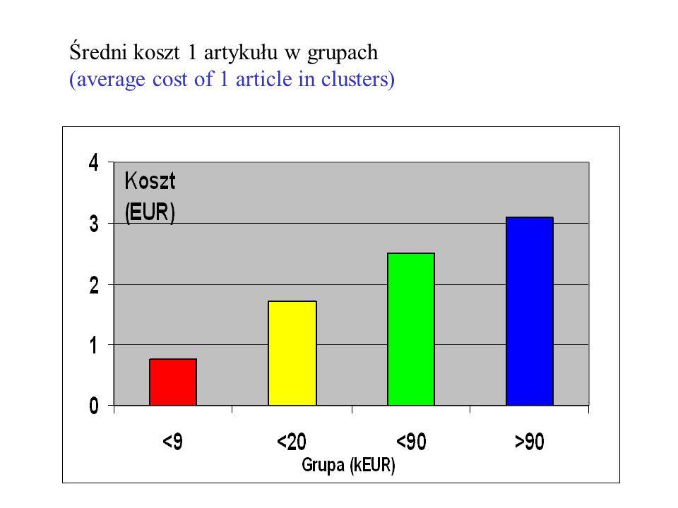 Średni koszt 1 artykułu w grupach (average cost of 1 article in clusters)