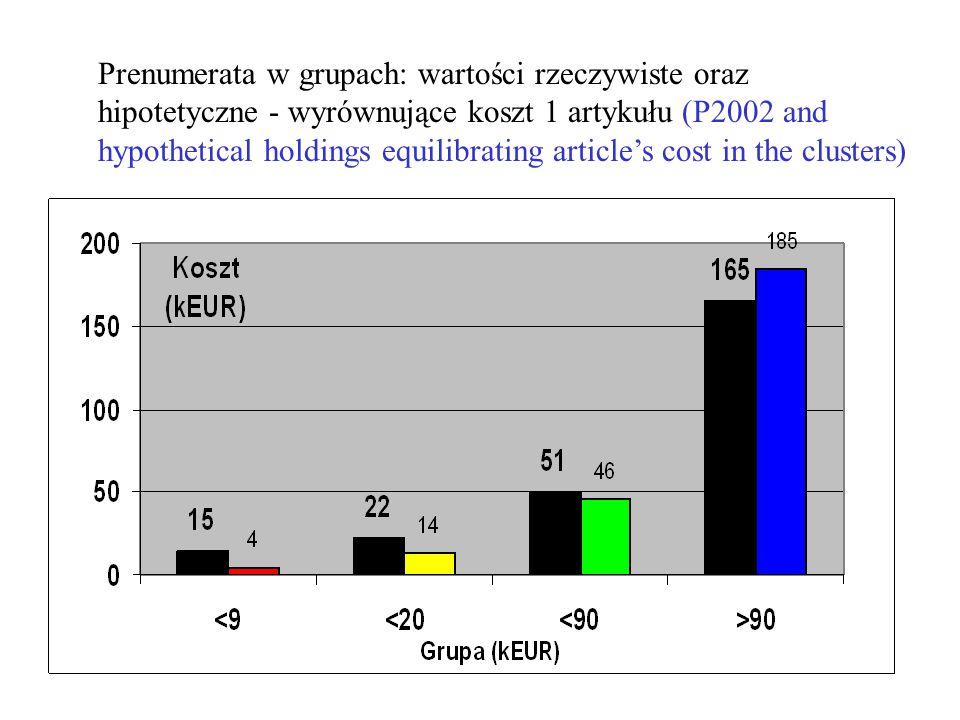 Prenumerata w grupach: wartości rzeczywiste oraz hipotetyczne - wyrównujące koszt 1 artykułu (P2002 and hypothetical holdings equilibrating article's cost in the clusters)