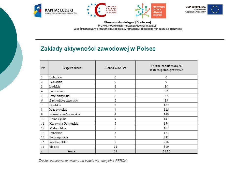 """Obserwatorium Integracji Społecznej Projekt """"Koordynacja na rzecz aktywnej integracji Współfinansowany przez Unię Europejską w ramach Europejskiego Funduszu Społecznego Obserwatorium Integracji Społecznej Projekt """"Koordynacja na rzecz aktywnej integracji Współfinansowany przez Unię Europejską w ramach Europejskiego Funduszu Społecznego Zakłady aktywności zawodowej w Polsce Źródło: opracowanie własne na podstawie danych z PFRON."""