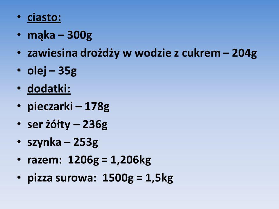 ciasto: mąka – 300g zawiesina drożdży w wodzie z cukrem – 204g olej – 35g dodatki: pieczarki – 178g ser żółty – 236g szynka – 253g razem: 1206g = 1,206kg pizza surowa: 1500g = 1,5kg