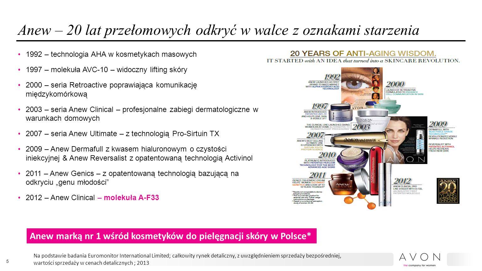"""Anew – 20 lat przełomowych odkryć w walce z oznakami starzenia 1992 – technologia AHA w kosmetykach masowych 1997 – molekuła AVC-10 – widoczny lifting skóry 2000 – seria Retroactive poprawiająca komunikację międzykomórkową 2003 – seria Anew Clinical – profesjonalne zabiegi dermatologiczne w warunkach domowych 2007 – seria Anew Ultimate – z technologią Pro-Sirtuin TX 2009 – Anew Dermafull z kwasem hialuronowym o czystości iniekcyjnej & Anew Reversalist z opatentowaną technologią Activinol 2011 – Anew Genics – z opatentowaną technologią bazującą na odkryciu """"genu młodości 2012 – Anew Clinical – molekuła A-F33 5 Anew marką nr 1 wśród kosmetyków do pielęgnacji skóry w Polsce* Na podstawie badania Euromonitor International Limited; całkowity rynek detaliczny, z uwzględnieniem sprzedaży bezpośredniej, wartości sprzedaży w cenach detalicznych ; 2013"""