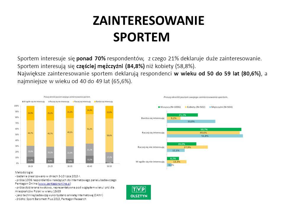 Sportem interesuje się ponad 70% respondentów, z czego 21% deklaruje duże zainteresowanie. Sportem interesują się częściej mężczyźni (84,8%) niż kobie