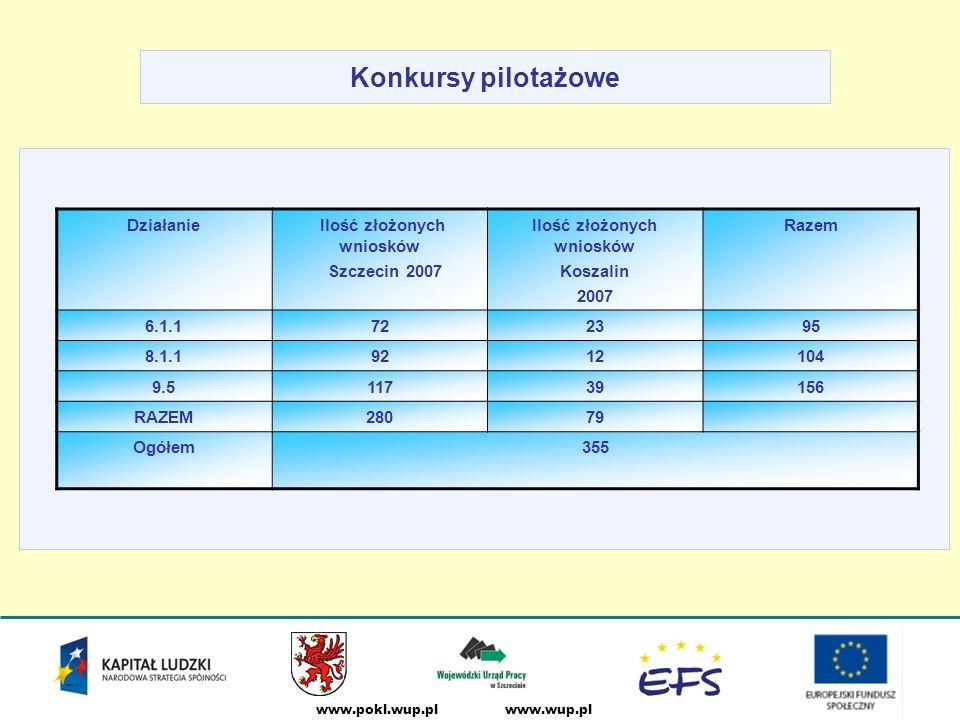 www.wup.plwww.pokl.wup.pl Konkursy pilotażowe Działanie Ilość złożonych wniosków Szczecin 2007 Ilość złożonych wniosków Koszalin 2007 Razem 6.1.1722395 8.1.19212104 9.511739156 RAZEM28079 Ogółem355