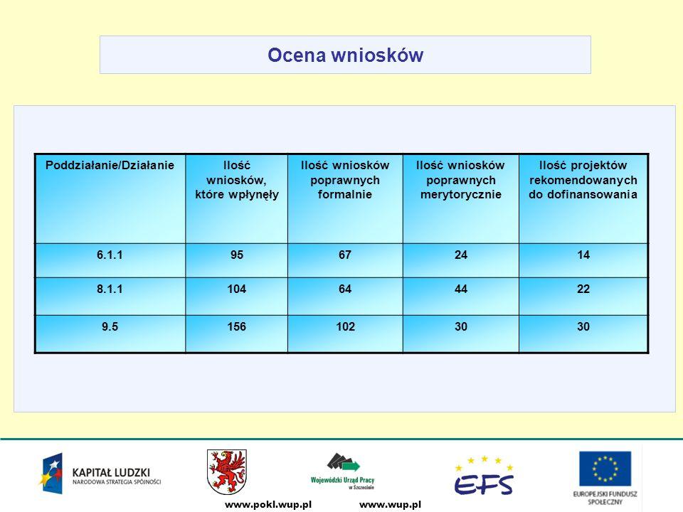 www.wup.plwww.pokl.wup.pl Ocena wniosków Poddziałanie/DziałanieIlość wniosków, które wpłynęły Ilość wniosków poprawnych formalnie Ilość wniosków poprawnych merytorycznie Ilość projektów rekomendowanych do dofinansowania 6.1.195672414 8.1.1104644422 9.515610230