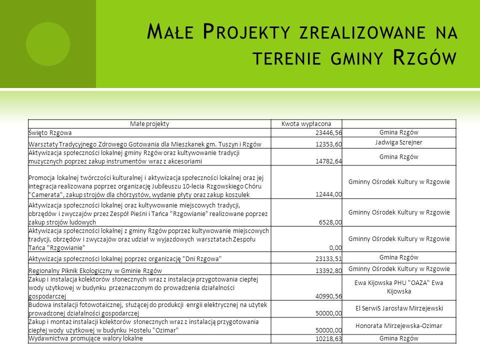 M AŁE P ROJEKTY ZREALIZOWANE NA TERENIE GMINY R ZGÓW Małe projektyKwota wypłacona Święto Rzgowa23446,56 Gmina Rzgów Warsztaty Tradycyjnego Zdrowego Gotowania dla Mieszkanek gm.