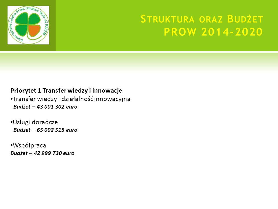 S TRUKTURA ORAZ B UDŻET PROW 2014-2020 Priorytet 1 Transfer wiedzy i innowacje Transfer wiedzy i działalność innowacyjna Budżet – 43 001 302 euro Usługi doradcze Budżet – 65 002 515 euro Współpraca Budżet – 42 999 730 euro
