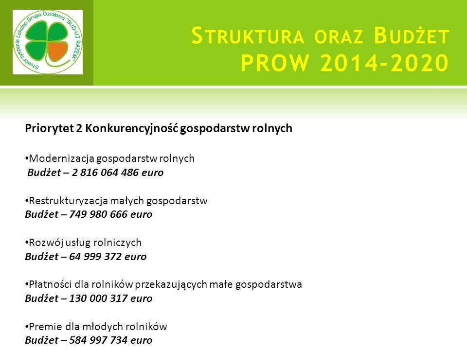 S TRUKTURA ORAZ B UDŻET PROW 2014-2020 Priorytet 2 Konkurencyjność gospodarstw rolnych Modernizacja gospodarstw rolnych Budżet – 2 816 064 486 euro Restrukturyzacja małych gospodarstw Budżet – 749 980 666 euro Rozwój usług rolniczych Budżet – 64 999 372 euro Płatności dla rolników przekazujących małe gospodarstwa Budżet – 130 000 317 euro Premie dla młodych rolników Budżet – 584 997 734 euro