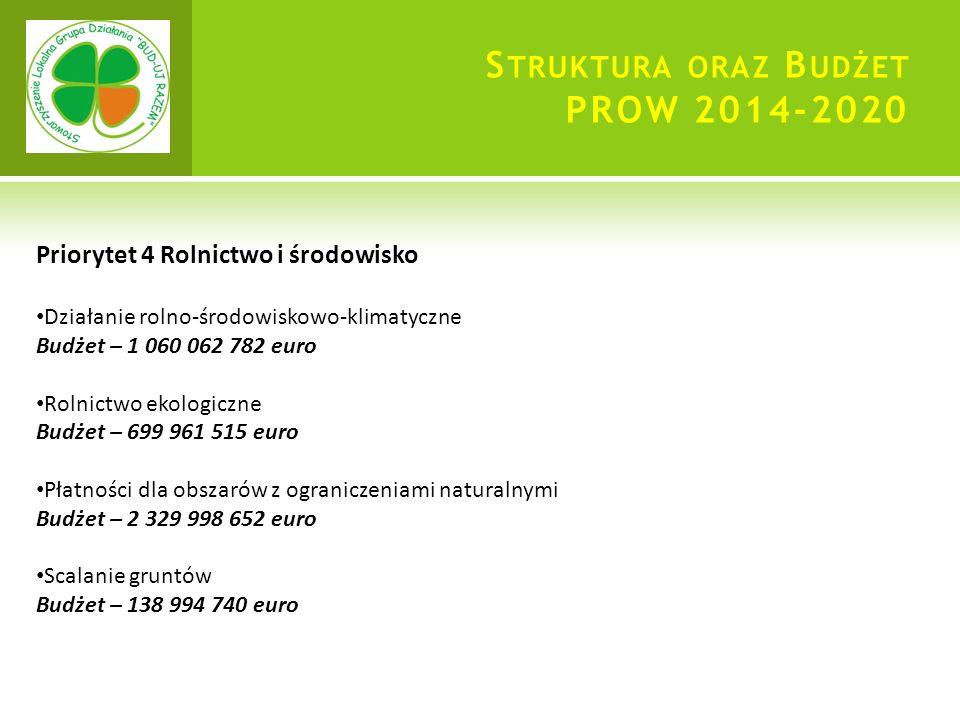 S TRUKTURA ORAZ B UDŻET PROW 2014-2020 Priorytet 4 Rolnictwo i środowisko Działanie rolno-środowiskowo-klimatyczne Budżet – 1 060 062 782 euro Rolnictwo ekologiczne Budżet – 699 961 515 euro Płatności dla obszarów z ograniczeniami naturalnymi Budżet – 2 329 998 652 euro Scalanie gruntów Budżet – 138 994 740 euro