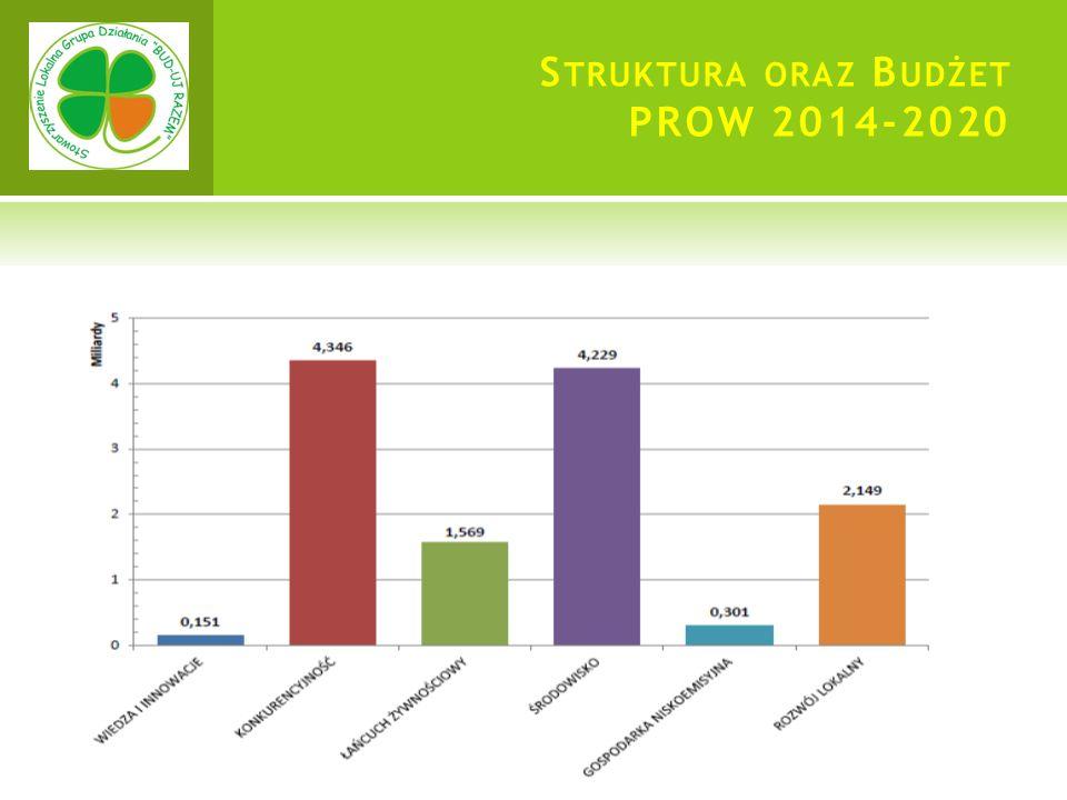 S TRUKTURA ORAZ B UDŻET PROW 2014-2020
