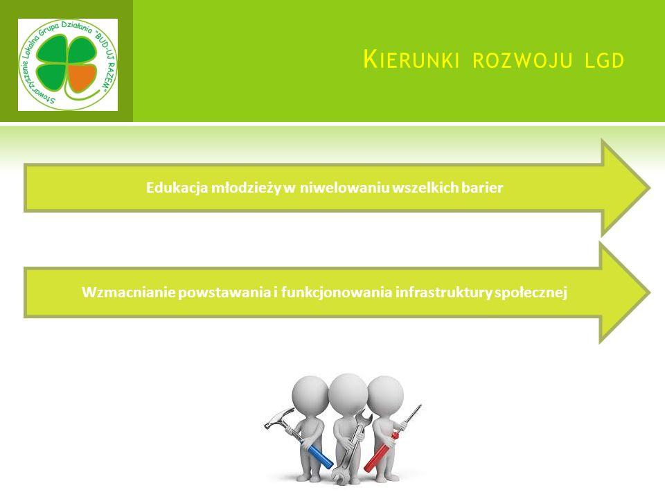 K IERUNKI ROZWOJU LGD Edukacja młodzieży w niwelowaniu wszelkich barier Wzmacnianie powstawania i funkcjonowania infrastruktury społecznej