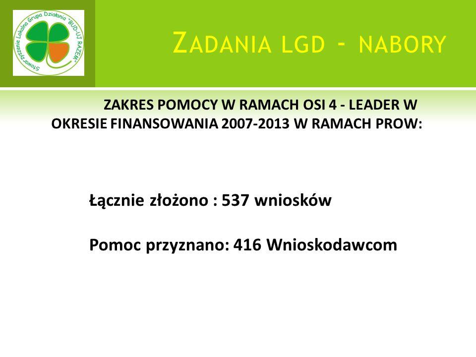 Z ADANIA LGD - NABORY ZAKRES POMOCY W RAMACH OSI 4 - LEADER W OKRESIE FINANSOWANIA 2007-2013 W RAMACH PROW: Łącznie złożono : 537 wniosków Pomoc przyznano: 416 Wnioskodawcom