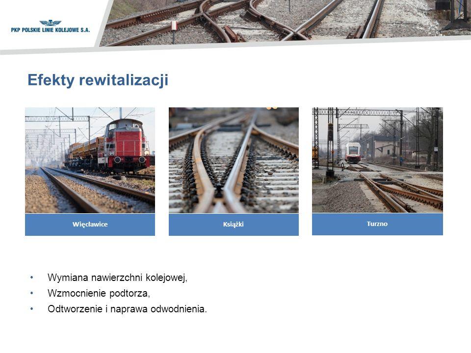Efekty rewitalizacji Wymiana nawierzchni kolejowej, Wzmocnienie podtorza, Odtworzenie i naprawa odwodnienia.