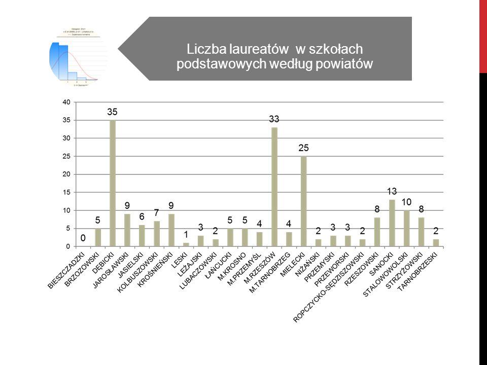 Liczba laureatów w szkołach podstawowych według powiatów