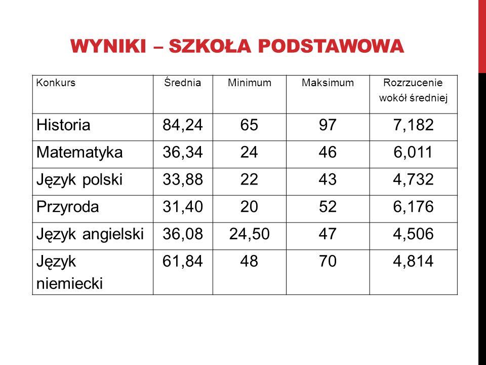 WYNIKI – SZKOŁA PODSTAWOWA KonkursŚredniaMinimumMaksimum Rozrzucenie wokół średniej Historia84,2465977,182 Matematyka36,3424466,011 Język polski33,882