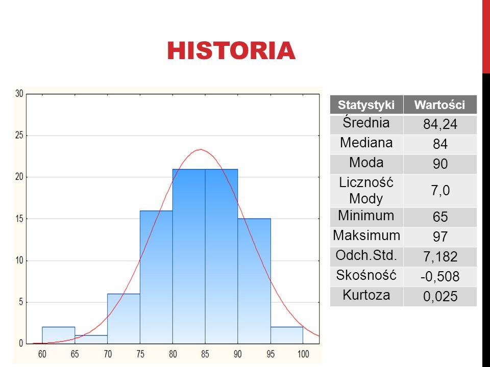 HISTORIA StatystykiWartości Średnia 84,24 Mediana 84 Moda 90 Liczność Mody 7,0 Minimum 65 Maksimum 97 Odch.Std. 7,182 Skośność -0,508 Kurtoza 0,025