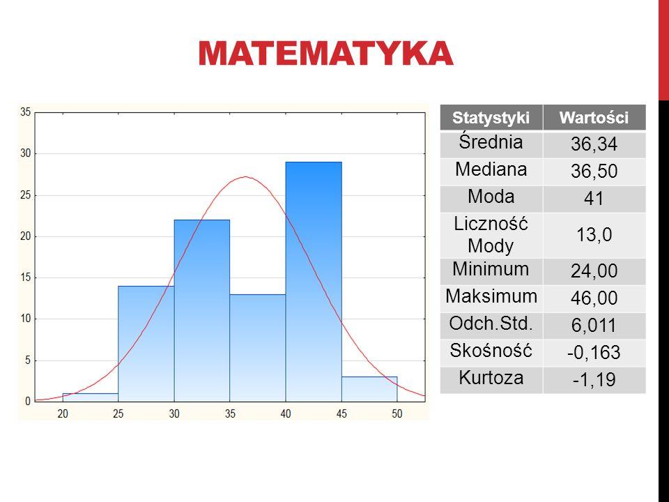 MATEMATYKA StatystykiWartości Średnia 36,34 Mediana 36,50 Moda 41 Liczność Mody 13,0 Minimum 24,00 Maksimum 46,00 Odch.Std. 6,011 Skośność -0,163 Kurt