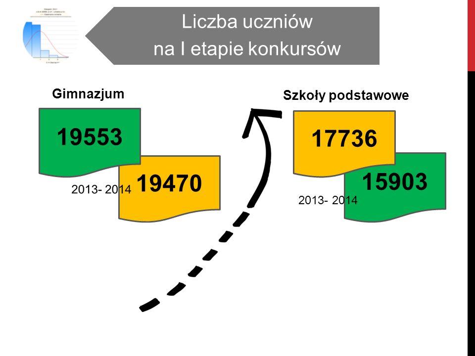 15903 19470 Gimnazjum Szkoły podstawowe Liczba uczniów na I etapie konkursów 19553 17736 2013- 2014