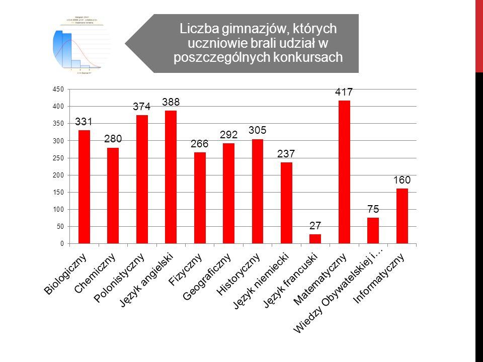 Liczba gimnazjów, których uczniowie brali udział w poszczególnych konkursach