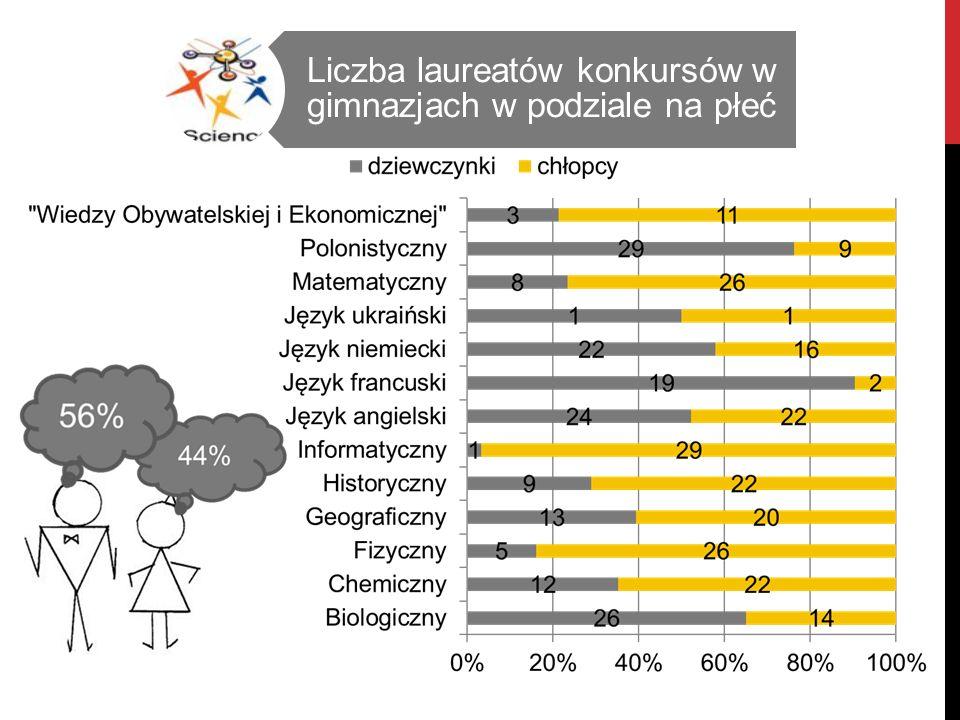 Liczba laureatów konkursów w gimnazjach w podziale na płeć