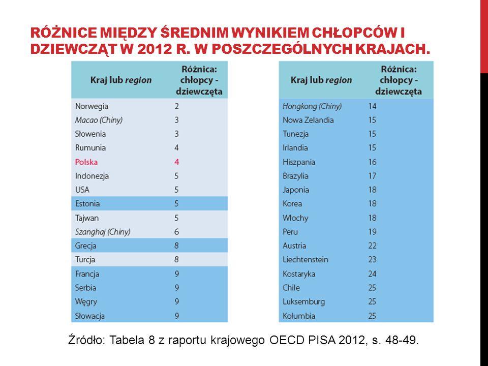 RÓŻNICE MIĘDZY ŚREDNIM WYNIKIEM CHŁOPCÓW I DZIEWCZĄT W 2012 R. W POSZCZEGÓLNYCH KRAJACH. Źródło: Tabela 8 z raportu krajowego OECD PISA 2012, s. 48-49
