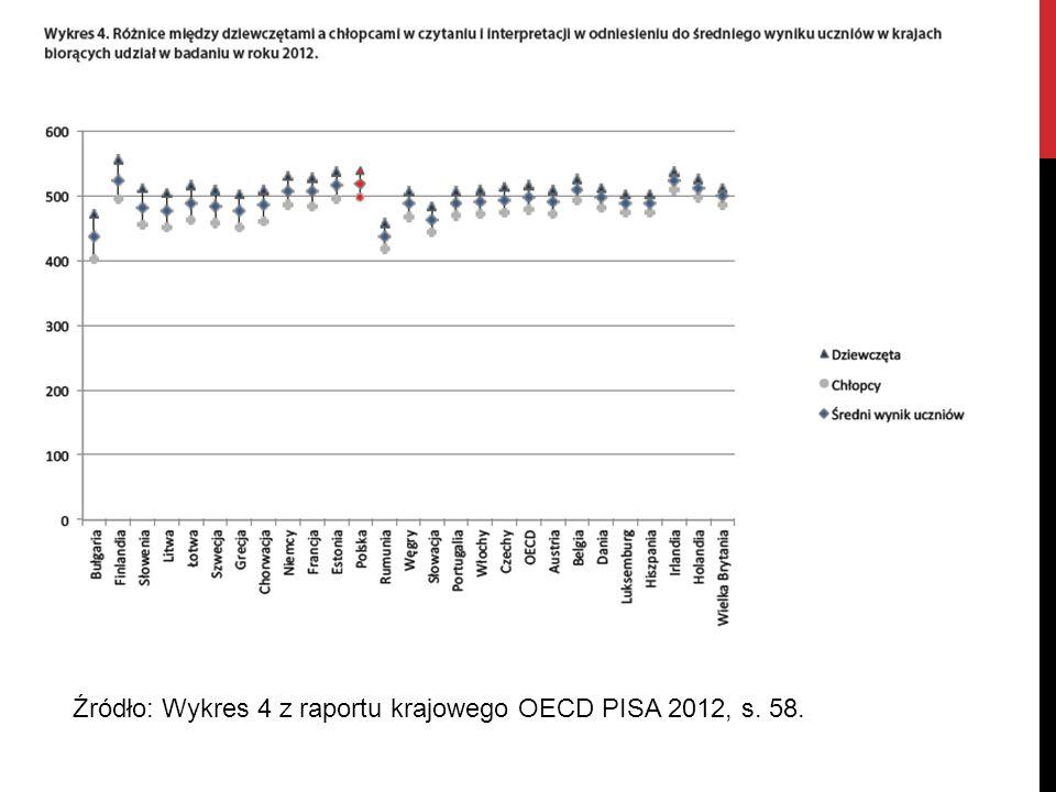 Źródło: Wykres 4 z raportu krajowego OECD PISA 2012, s. 58.